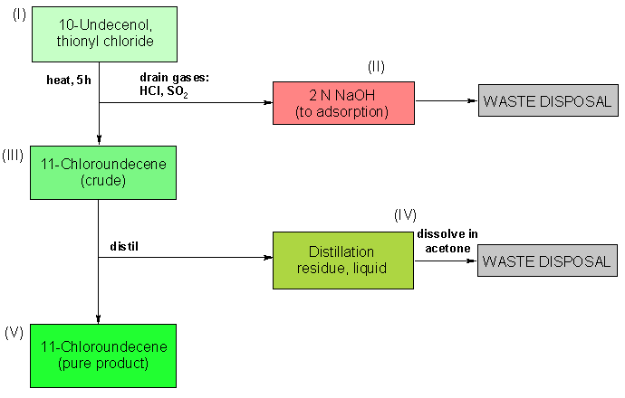 Operating scheme